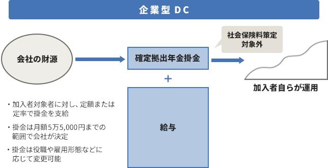 型 dc 企業