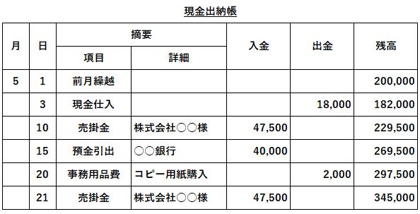 出納帳(すいとうちょう)」の基礎知識 税理士検索freee